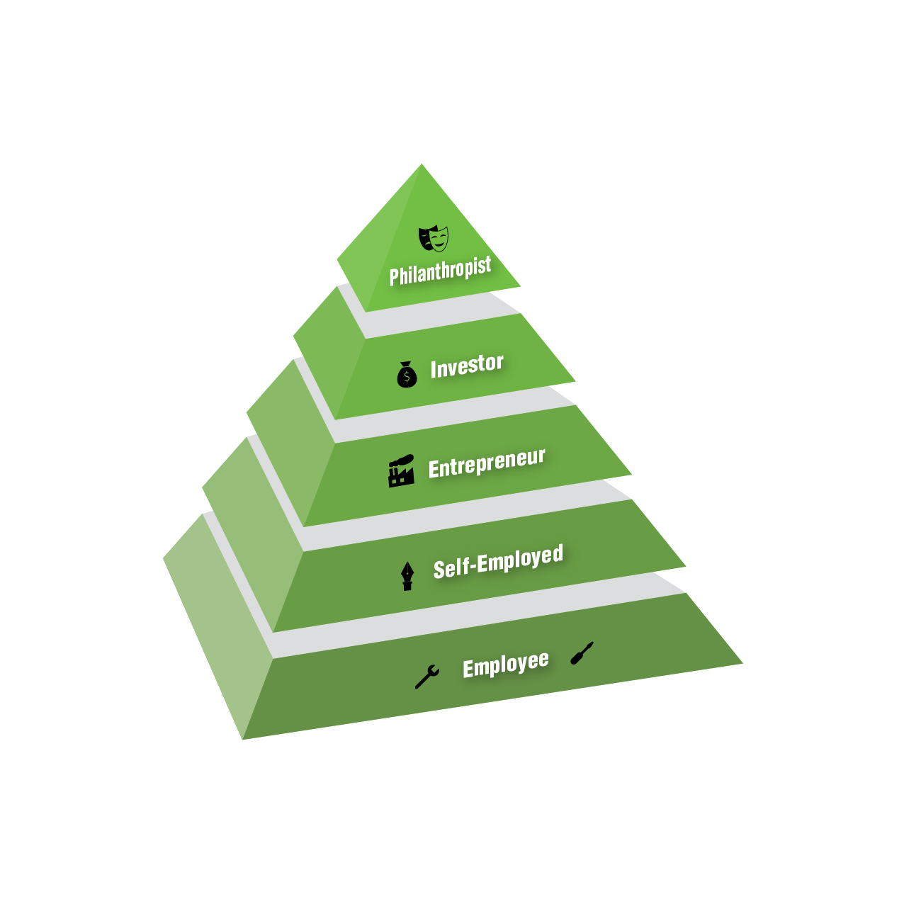 The Five Stages of Entrepreneur Growth